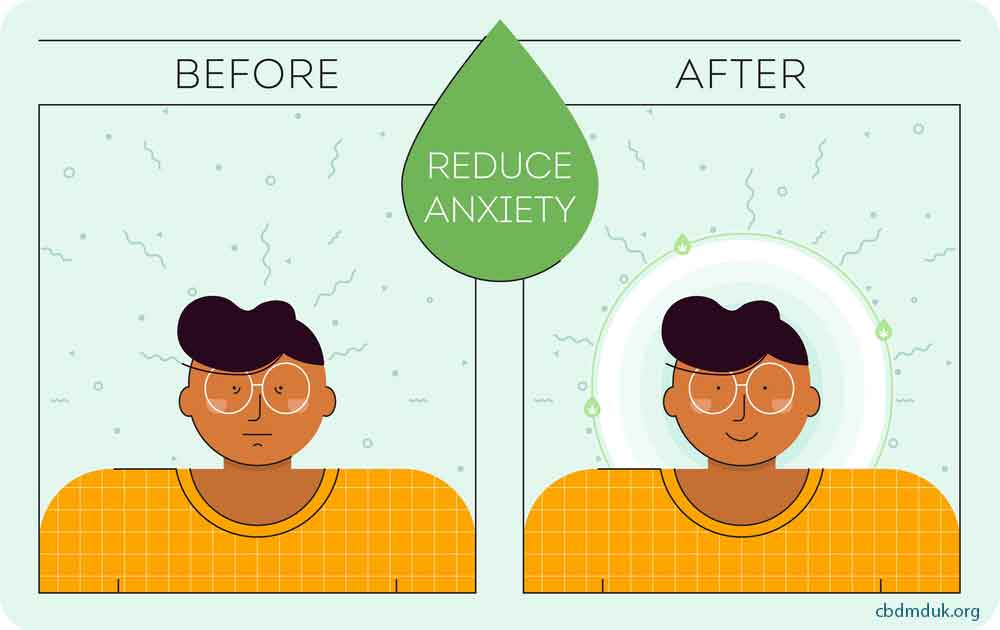 How Soon Does CBD Oil Work for Anxiety